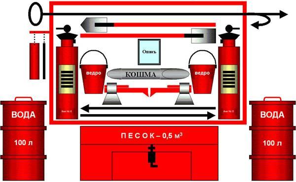 Правила для пожарных щитов